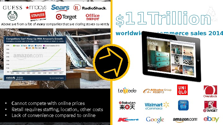 • Cannot compete with online prices  • Retail requires staffing, location, other costs