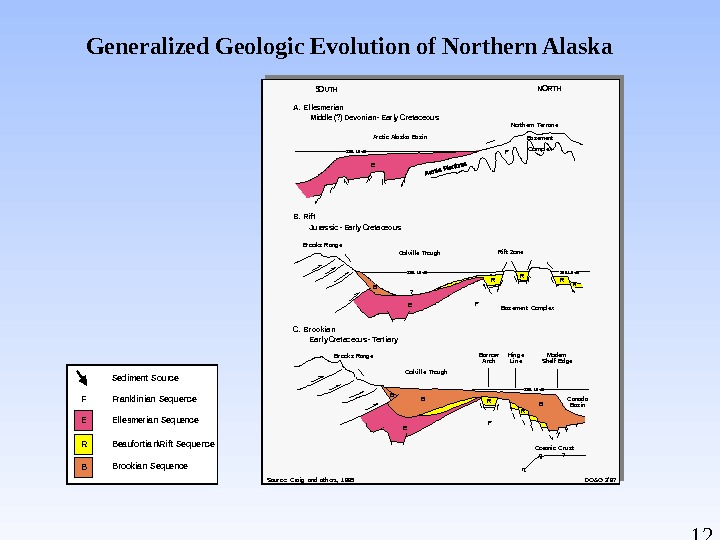 12 Generalized Geologic Evolution of Northern Alaska. Sediment Source Franklinian Sequence Ellesmerian Sequence Beaufortian\Rift Sequence Brookian