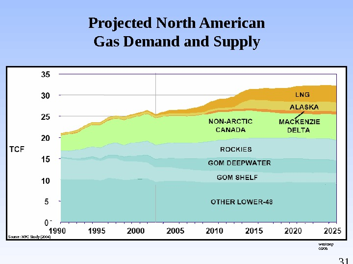 31 Projected North American Gas Demand Supply Source: NPC Study (2004) wen/mep 03/05