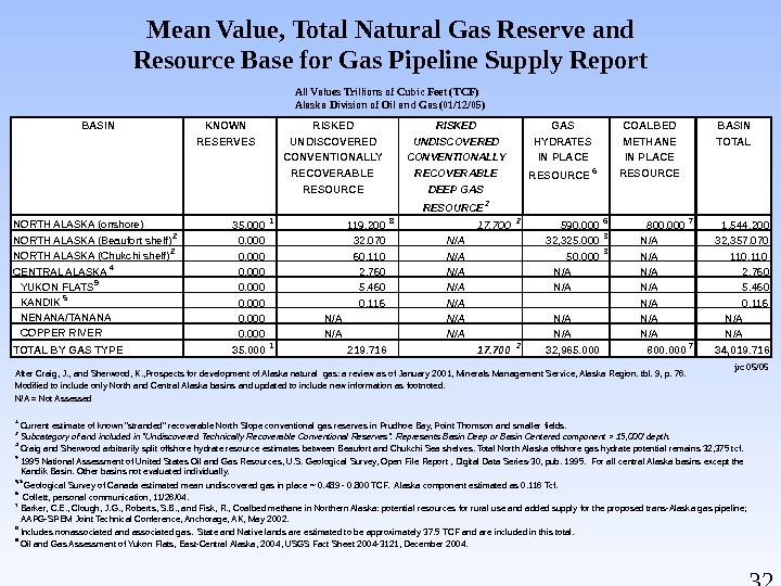 32 jrc 05/05 Mean Value, Total Natural Gas Reserve and Resource Base for Gas Pipeline Supply