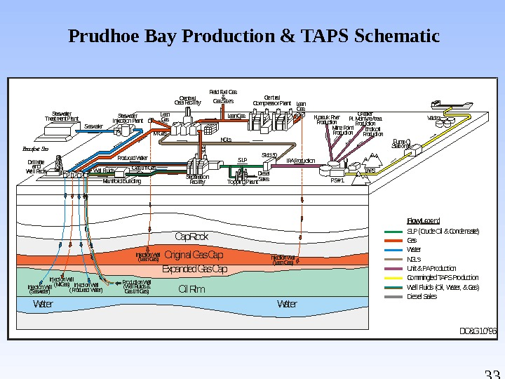 33 Prudhoe Bay Production & TAPS Schematic. Flow Legend SLP (Crude Oil & Condensate) Gas Water