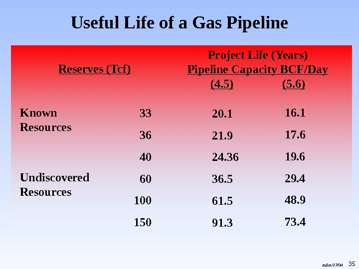 35 Useful Life of a Gas Pipeline mdm 07/04 Project Life (Years) Pipeline Capacity BCF/Day (4.