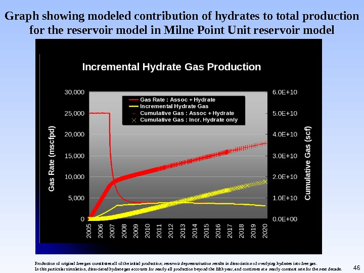 46 Graph showing modeled contribution of hydrates to total production for the reservoir model in Milne