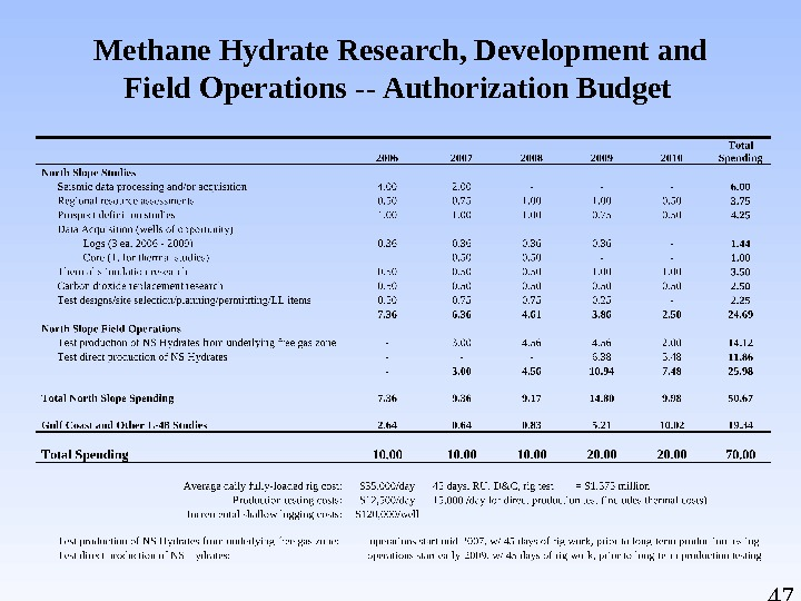 47 Methane Hydrate Research, Development and Field Operations -- Authorization Budget