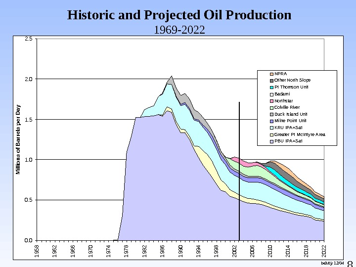 8 Historic and Projected Oil Production 1969 -2022 beh/tjr 12/04 North Slope Historic and Projected Oil