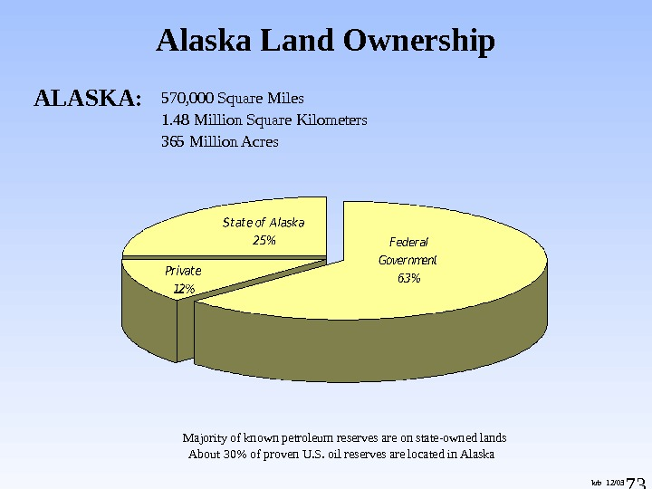 73 ALASKA: 570, 000 Square Miles 1. 48 Million Square Kilometers 365 Million Acres Majority of