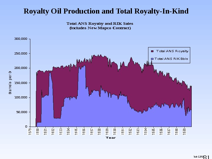 81 Royalty Oil Production and Total Royalty-In-Kind krb 12/03 Total ANS Royalty and RIK Sale s