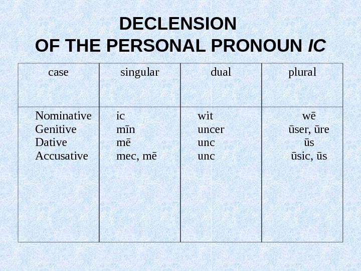 DECLENSION OF THE PERSONAL PRONOUN IC case singular dual plural Nominative Genitive Dative Accusative