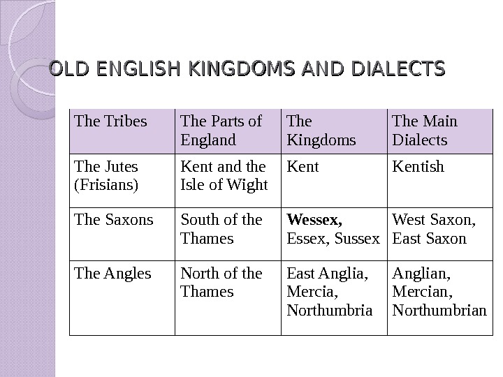 OLD ENGLISH KINGDOMS AND DIALECTS  The Tribes The Parts of England The Kingdoms The Main