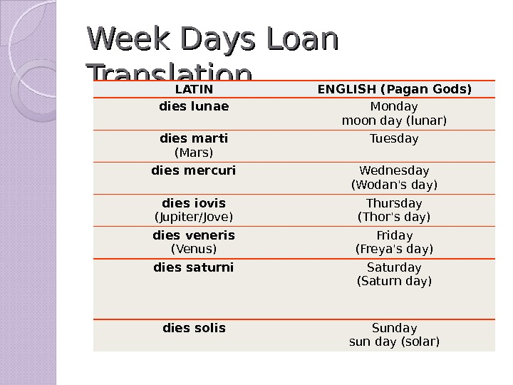 Week Days Loan Translation LATIN ENGLISH (Pagan Gods) dies lunae Monday moon day (lunar) dies marti