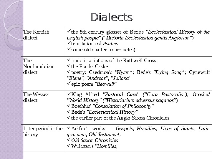 Dialects The Kentish dialect the 8 th century glosses of Bede's Ecclesiastical History of the English