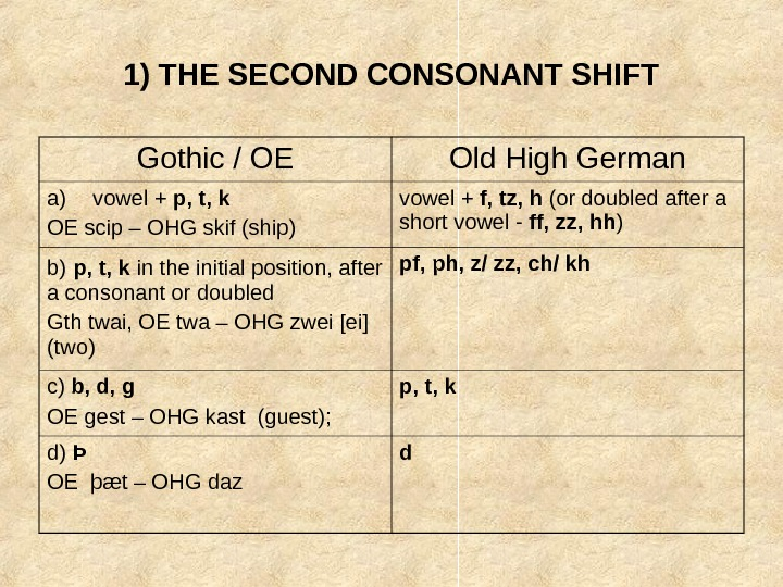 1) THE SECOND CONSONANT SHIFT Gothic / OE Old High German a) vowel +