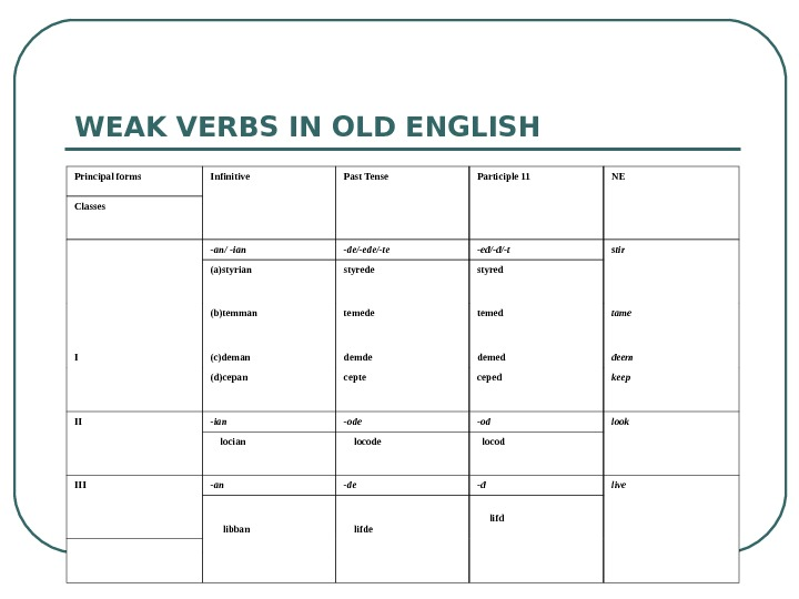 WEAK VERBS IN OLD ENGLISH Principal forms Infinitive Past Tense Participle 11 NE Classes