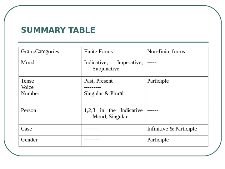 SUMMARY TABLE  Gram. Categories Finite Forms Non-finite forms Mood Indicative,  Imperative,
