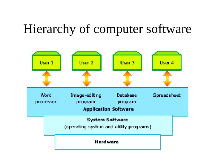 Hierarchy of computer software
