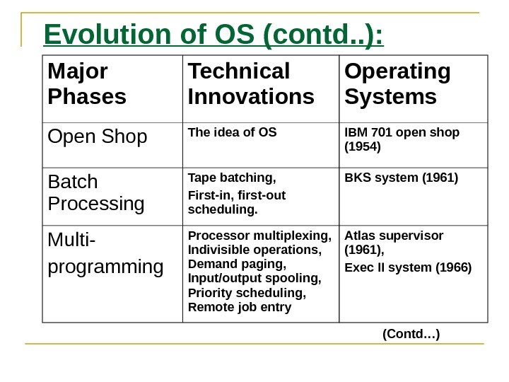Evolution of OS (contd. . ): Major Phases Technical Innovations Operating Systems Open Shop