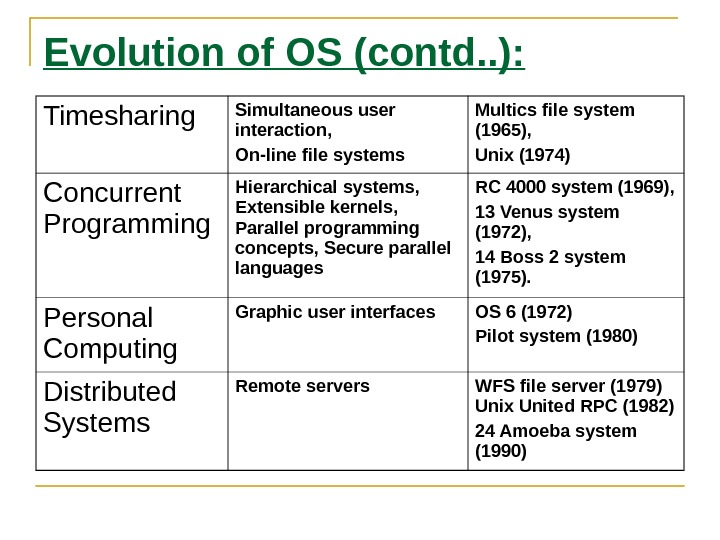 Evolution of OS (contd. . ): Timesharing Simultaneous user interaction, On-line file systems Multics