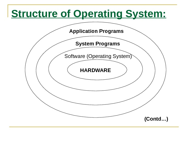Structure of Operating System: Application Programs System Programs Software (Operating System) HARDWARE (Contd…)
