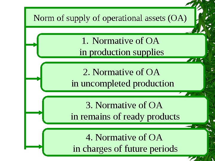 Norm of supply of operational assets (OA) 1. Normative of OA  in production