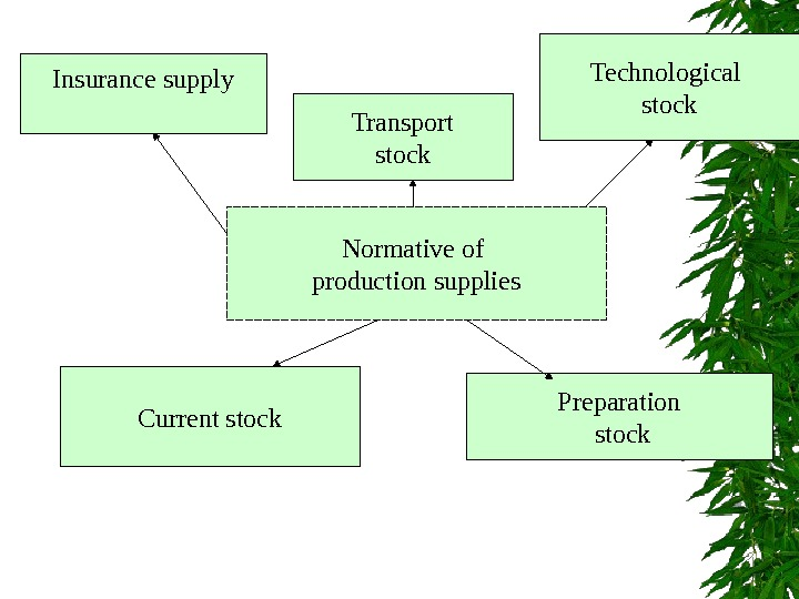 Normative of production supplies. Insurance supply Transport stock Technological stock Current stock Preparation