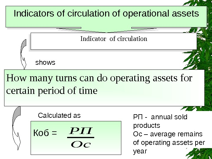 Indicators of circulation of operational assets Indicator of circulation shows How many turns can
