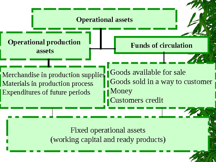 Operational assets Operational production assets Funds of circulation Merchandise in production supplies Materials in