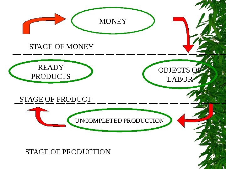 MONEY STAGE OF MONEY READY PRODUCTS OBJECTS OF LABOR STAGE OF PRODUCT UNCOMPLETED PRODUCTION