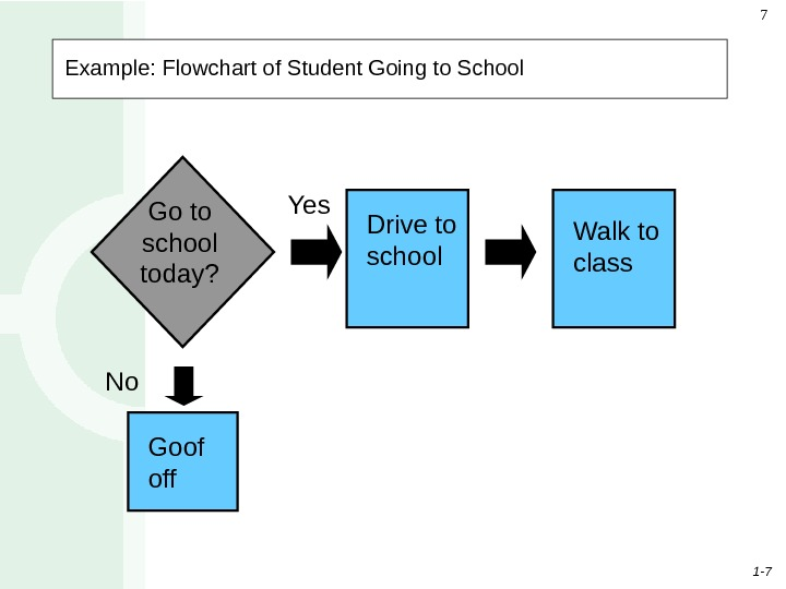 1 - 77 Example: Flowchart of Student Going to School  Yes No Goof off. Go
