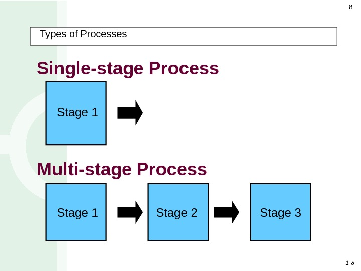 1 - 88 Types of Processes  Single-stage Process  Stage 1 Stage 2 Stage 3