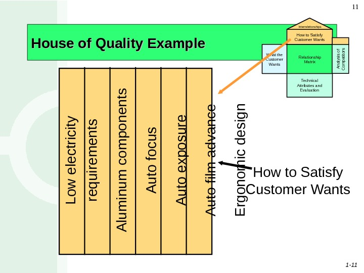 1 - 11 11 House of Quality Example What the Customer Wants Relationship Matrix Technical Attributes