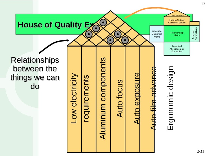 1 - 13 13 House of Quality Example What the Customer Wants Relationship Matrix Technical Attributes