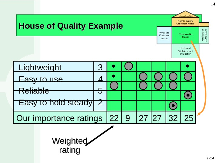 1 - 14 14 House of Quality Example Weighted rating What the Customer Wants Relationship Matrix