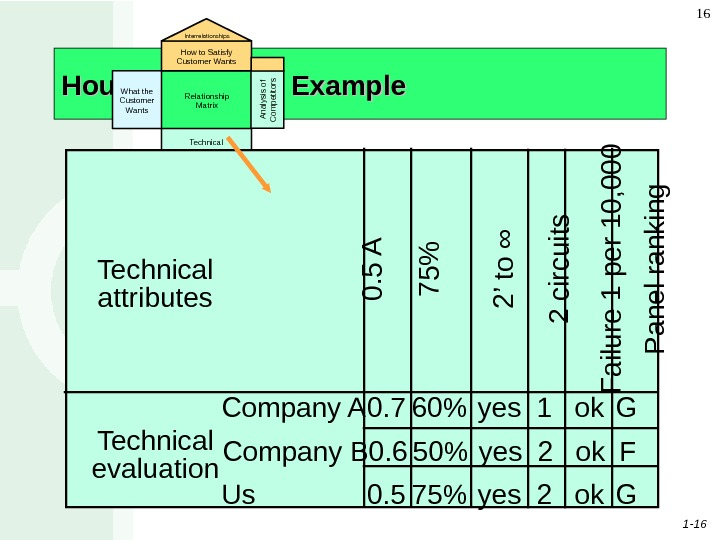 1 - 16 16 House of Quality Example What the Customer Wants Relationship Matrix Technical Attributes