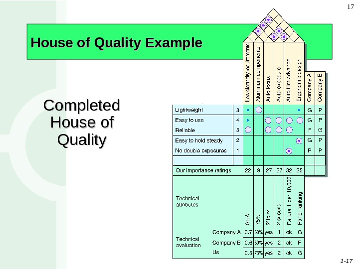 1 - 17 17 House of Quality Example Completed House of Quality