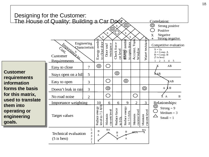 Designing for the Customer:  The House of Quality: Building a Car Door Customer Requirements. Importance
