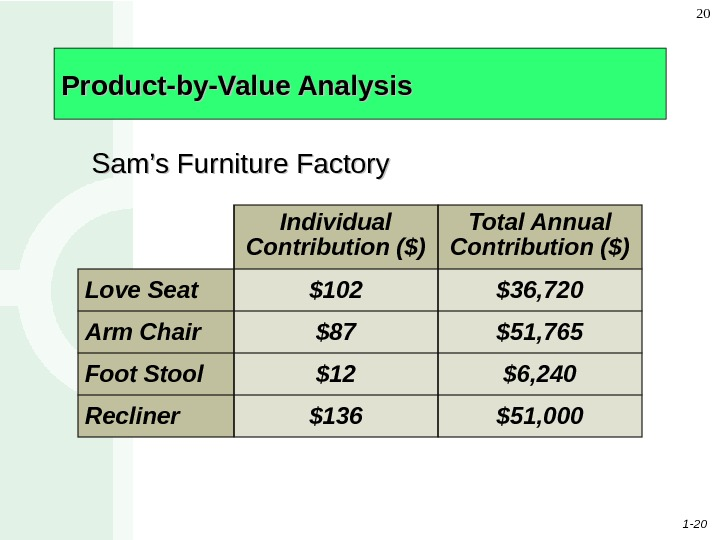 1 - 20 20 Product-by-Value Analysis Individual Contribution ($) Total Annual Contribution ($) Love Seat $102