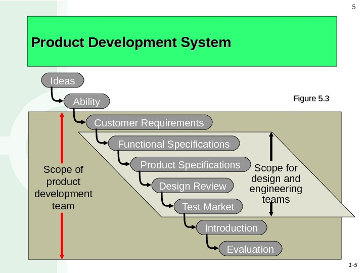 1 - 55 Scope of product development team. Product Development System Scope for design and engineering