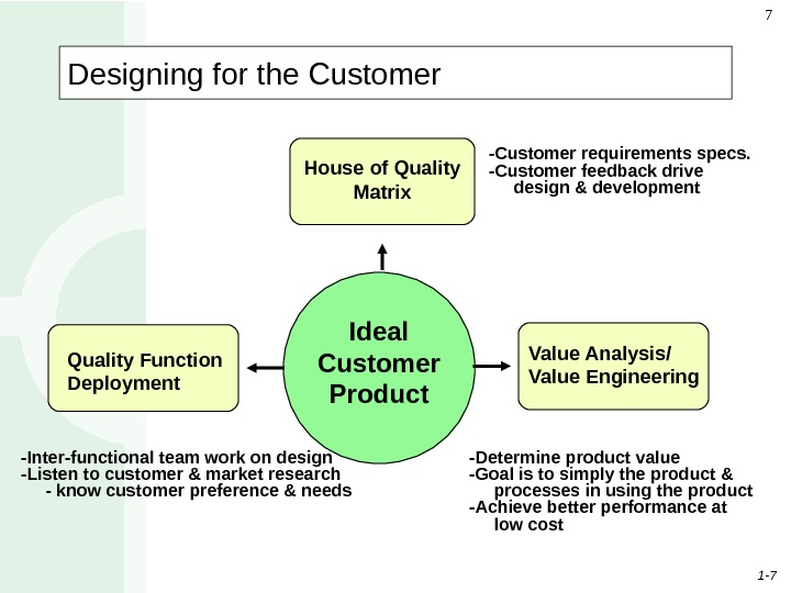 1 - 77 Designing for the Customer Quality Function Deployment Value Analysis/ Value Engineering. Ideal Customer