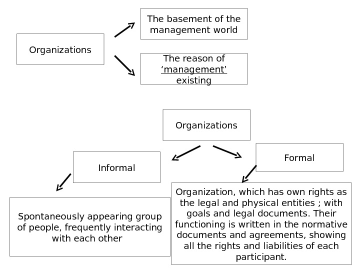 Organizations The basement of the management world The reason of 'management'  existing Organizations Informal Formal