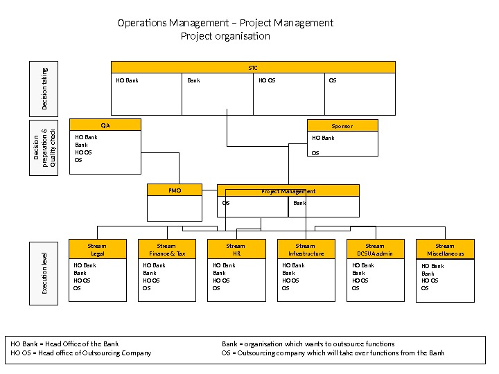 Operations Management – Project Management Project organisation STC HO Bank HO OS OS Sponsor HO Bank
