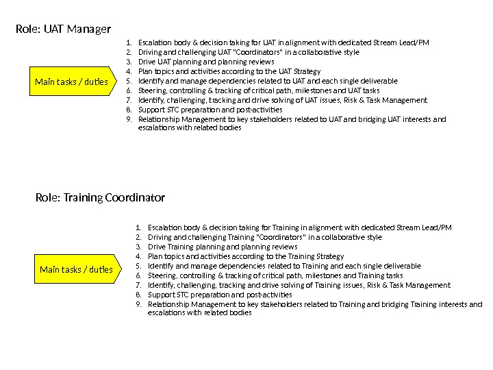 Main tasks / duties. Role: UAT Manager 1. Escalation body & decision taking for UAT in