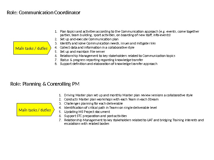 Main tasks / duties. Role: Communication Coordinator 1. Plan topics and activities according to the Communication