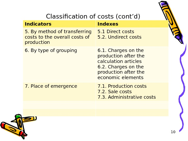 10 Classification of costs (cont'd) Indicators Indexes 5. By method of transferring costs to the overall