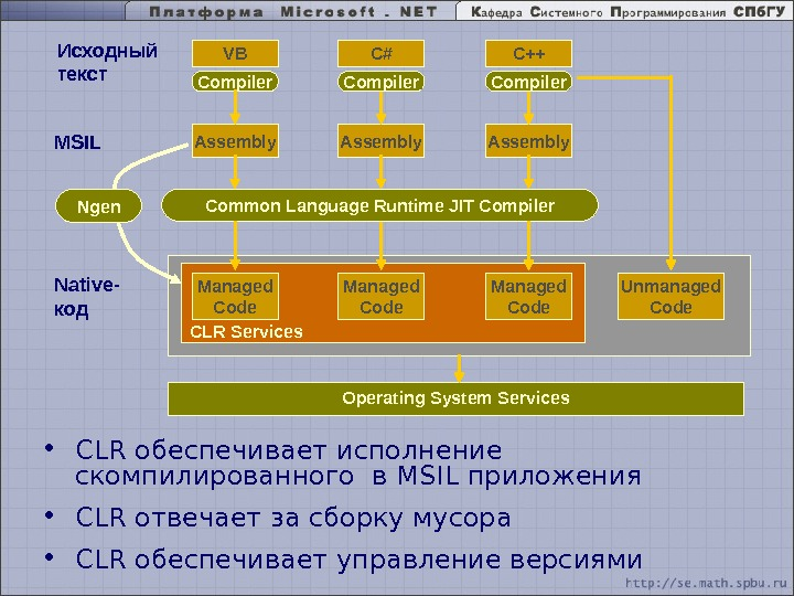 CLRVB Compiler C++C# Assembly Operating System Services. MSIL Common Language Runtime JIT Compiler Native- код Managed