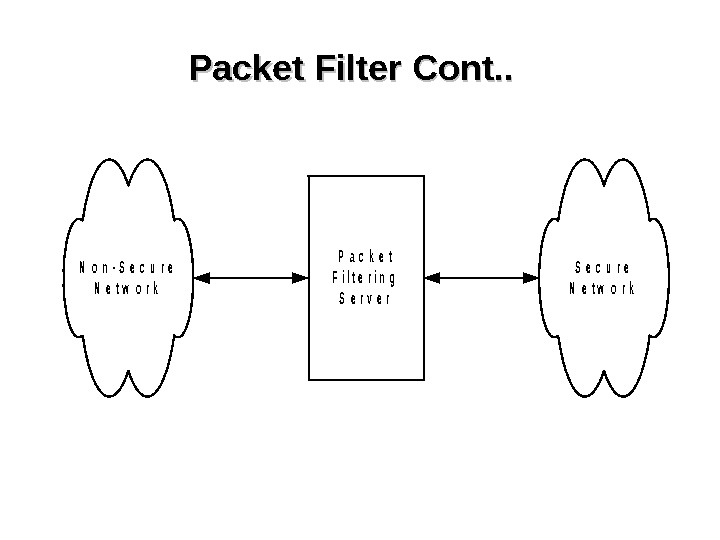 Packet Filter Cont. . P a c k e t F i l t e r