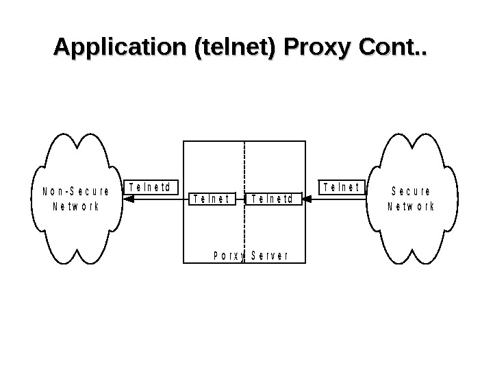 Application (telnet) Proxy Cont. . N o n - S e c u r e N