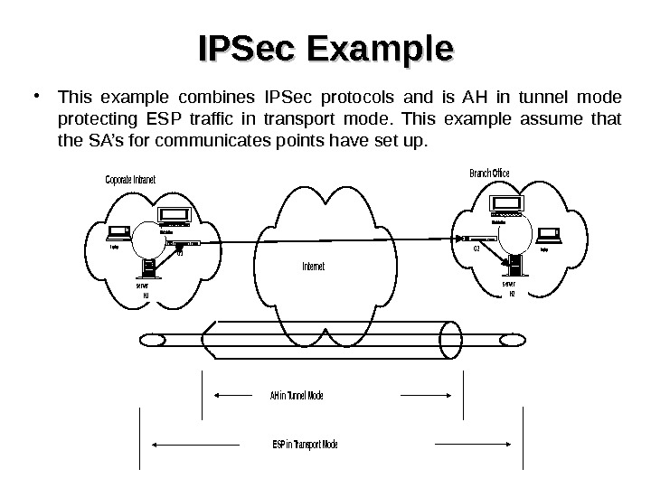 IPSec Example • This example combines IPSec protocols and is AH in tunnel mode protecting ESP