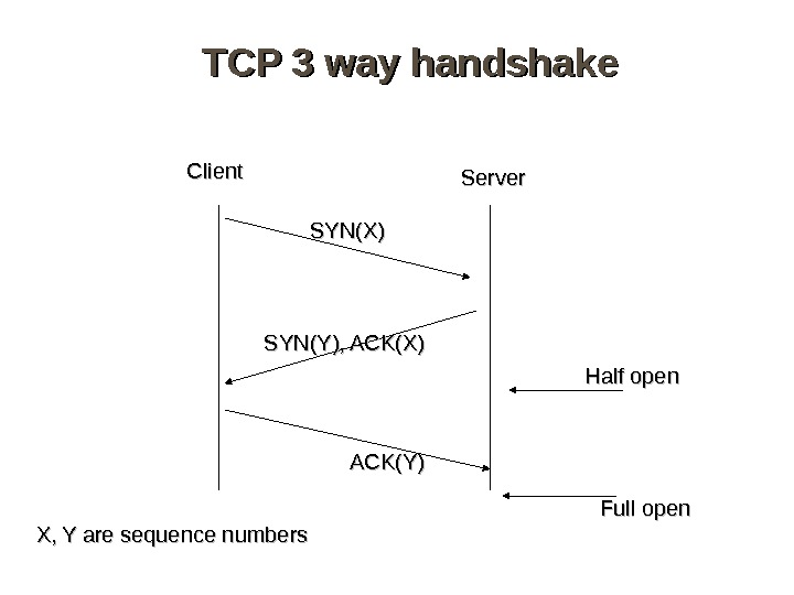 TCP 3 way handshake Server SYN(X) SYN(Y), ACK(X) ACK(Y)Client X, Y are sequence numbers
