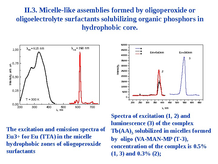 II. 3. Micelle-like assemblies formed by oligoperoxide or oligoelectrolyte surfactants solubilizing organic phosphors in hydrophobic core.
