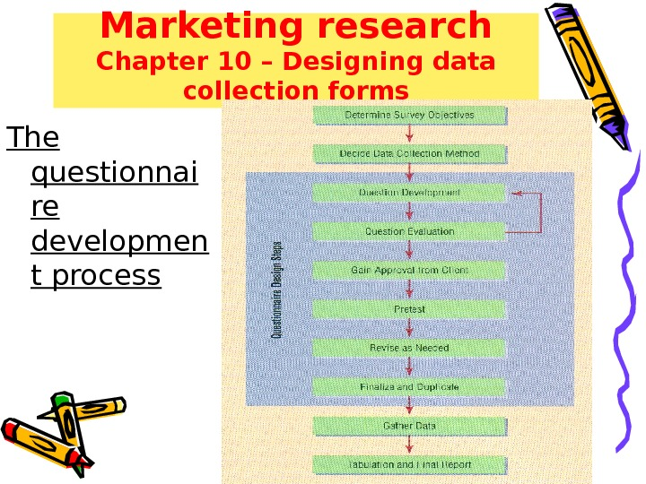 Marketing research Chapter 10 – Designing data collection forms The questionnai re developmen t process